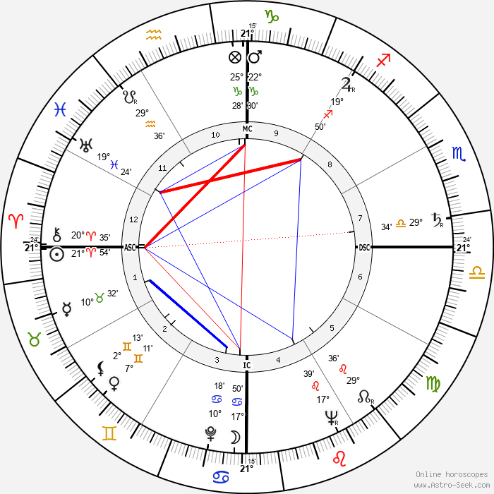 Raymond Barre - Birth horoscope chart
