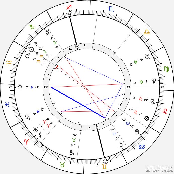 Raymond Biaussat - Birth horoscope chart