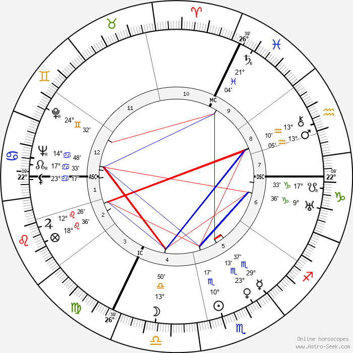Raymond Bussières - Birth horoscope chart