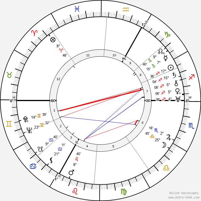 Raymond Cordy - Birth horoscope chart