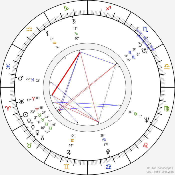 Raymond Danon - Birth horoscope chart