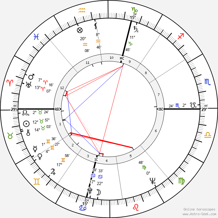 Raymond Grassi - Birth horoscope chart