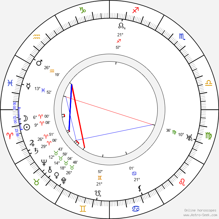 Raymond Hood - Birth horoscope chart