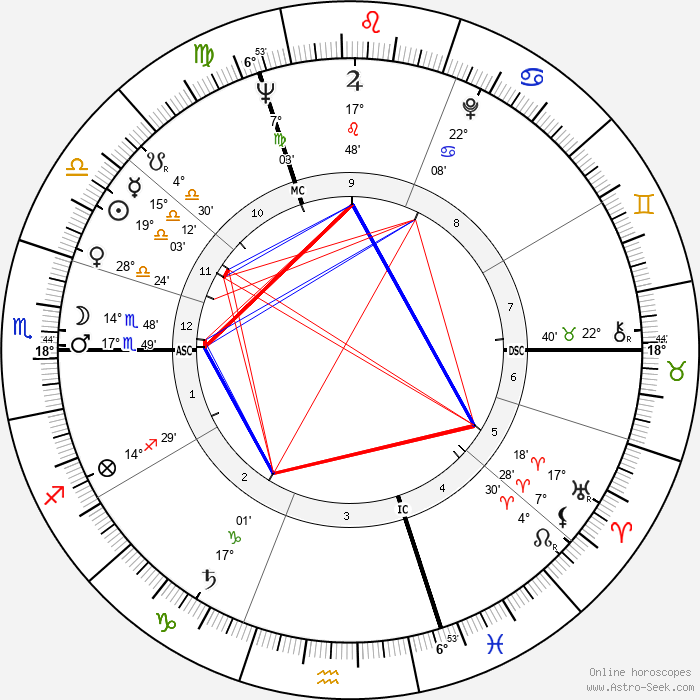 Raymond Kopa - Birth horoscope chart