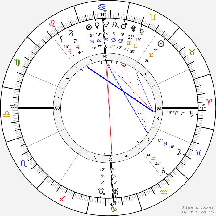 Raymond Legrand - Birth horoscope chart