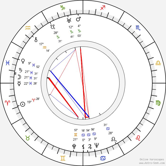 Raymond Leopold Bruckberger - Birth horoscope chart
