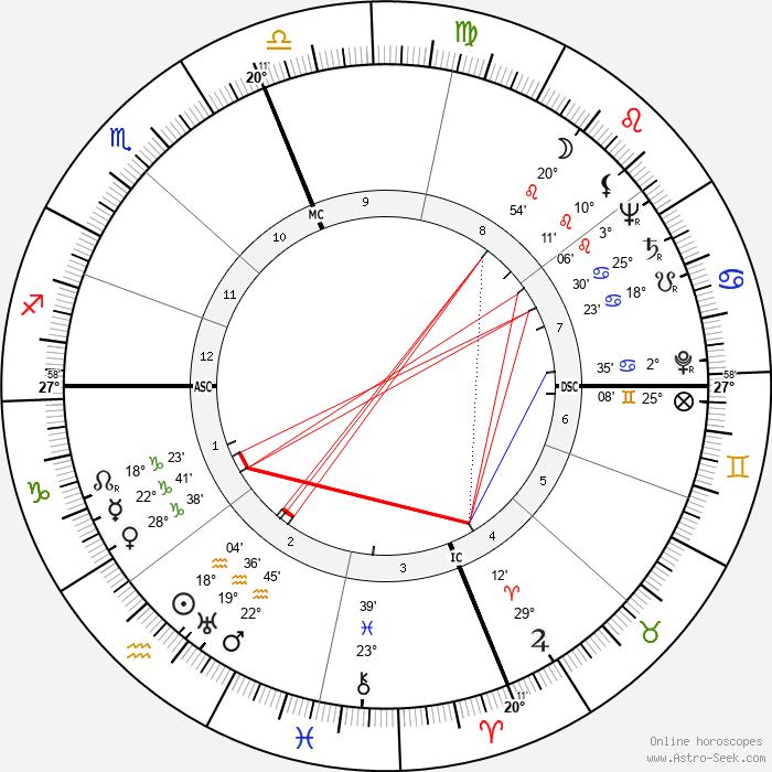 Raymond Lewis Bisplinghoff - Birth horoscope chart