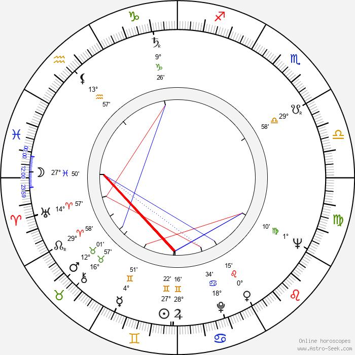 Raymond Severn - Birth horoscope chart