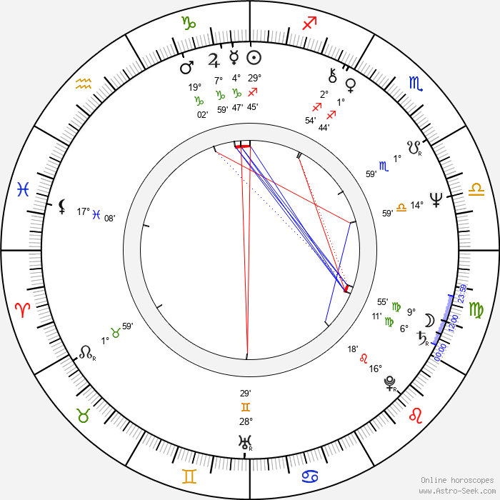 Raymond Singer - Birth horoscope chart