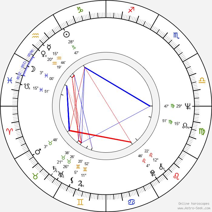 Raynor Scheine - Birth horoscope chart
