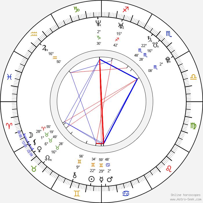 Raz-B - Birth horoscope chart