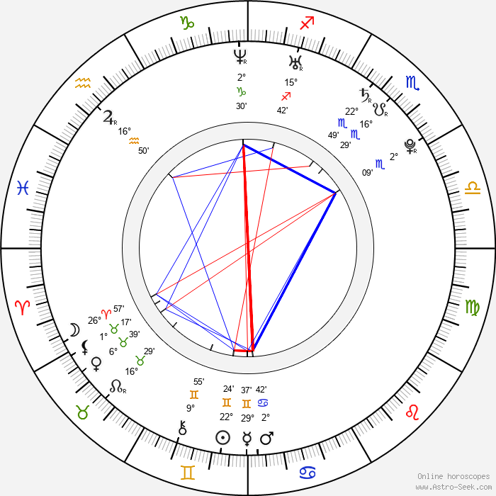 Raz-B - Birth horoscope chart