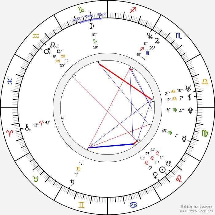 Razi Mohebi - Birth horoscope chart