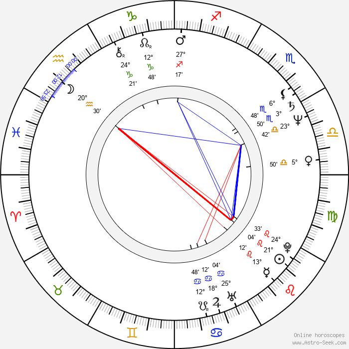 Razvan Vasilescu - Birth horoscope chart