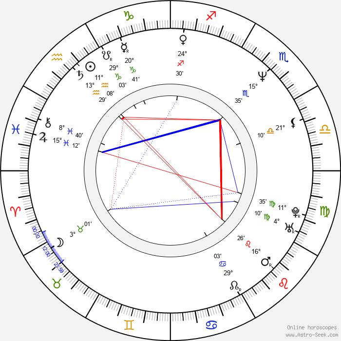 Réal Andrews - Birth horoscope chart