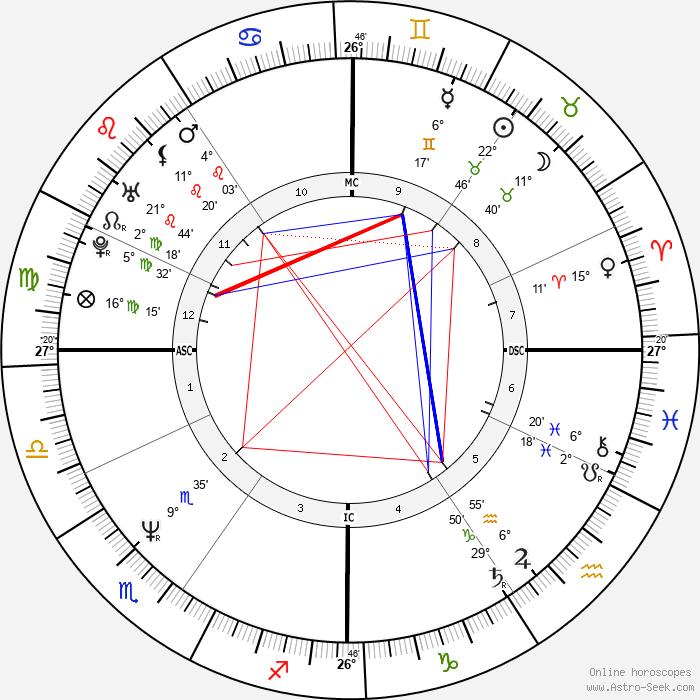 Réal Ménard - Birth horoscope chart