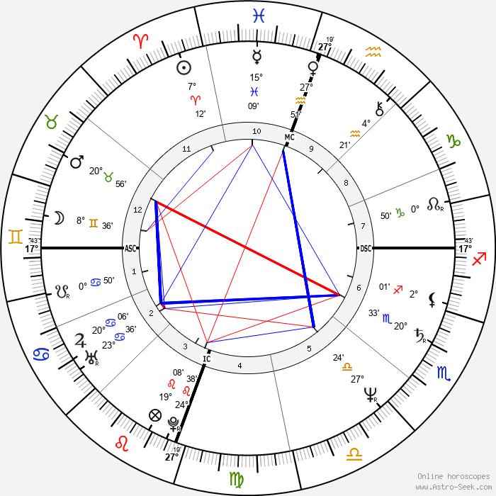 Reba McEntire - Birth horoscope chart