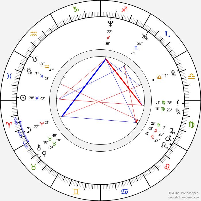 Rebecca Anne Lavelle - Birth horoscope chart