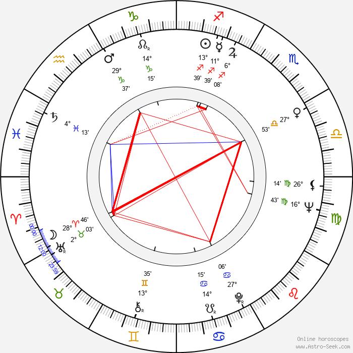 Rebecca Darke - Birth horoscope chart
