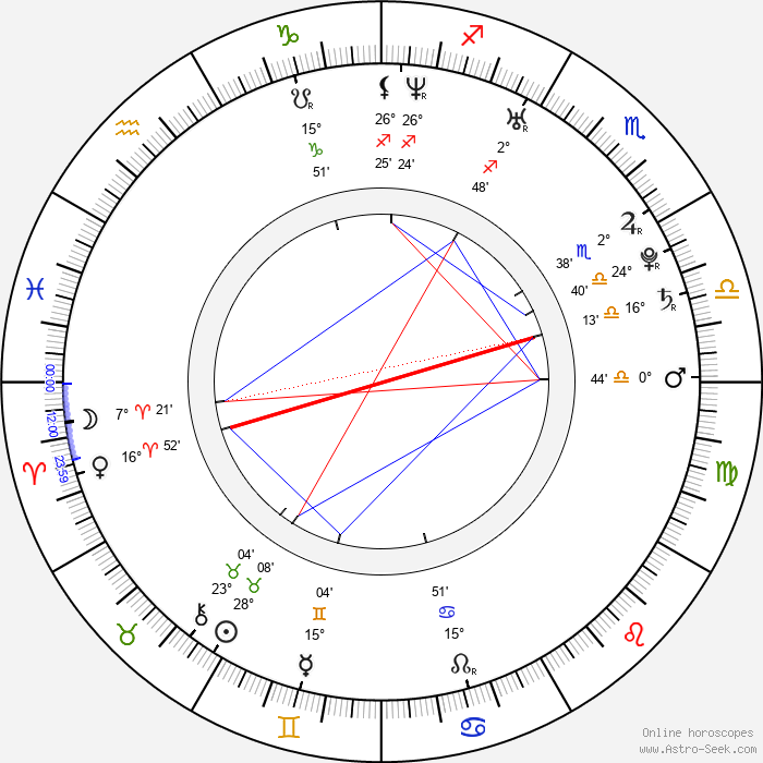 Rebecca Hall - Birth horoscope chart