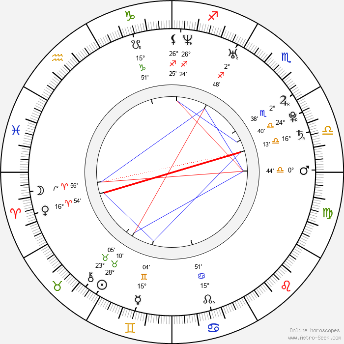 Rebecca Hall - Birth horoscope chart