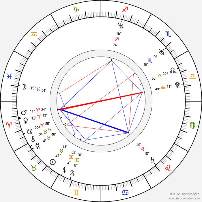 Rebecca Herbst - Birth horoscope chart