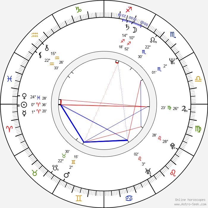 Rebecca Jones - Birth horoscope chart