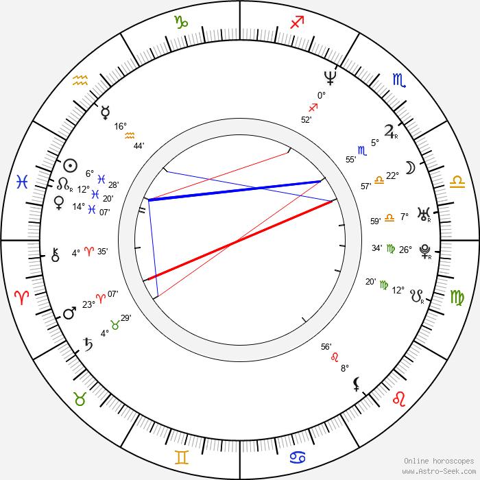 Rebecca Lowman - Birth horoscope chart