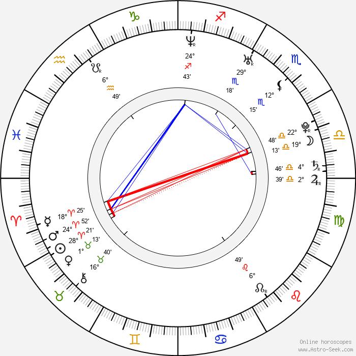 Rebecca Mosselmann - Birth horoscope chart