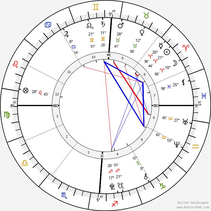 Rebecca Riley - Birth horoscope chart