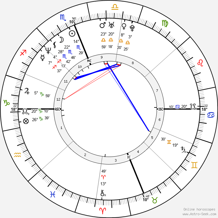 Rebecca Romijn - Birth horoscope chart