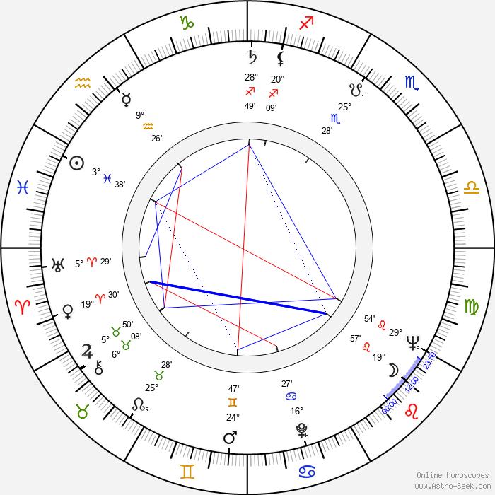 Rebecca Schull - Birth horoscope chart