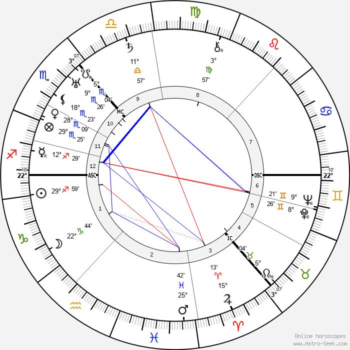 Rebecca West - Birth horoscope chart