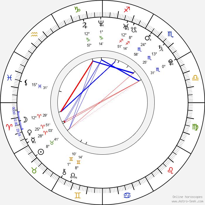 Rebekah Kochan - Birth horoscope chart