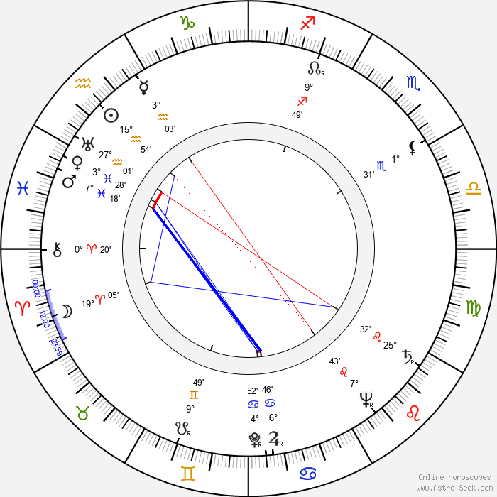 Red Buttons - Birth horoscope chart
