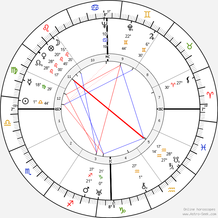 Red Smith - Birth horoscope chart
