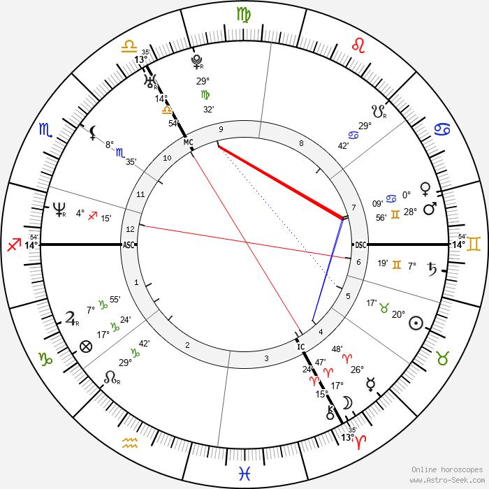 Rédoine Faïd - Birth horoscope chart