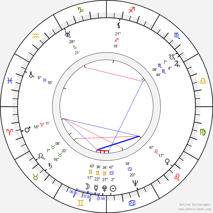 Reed Hadley - Birth horoscope chart