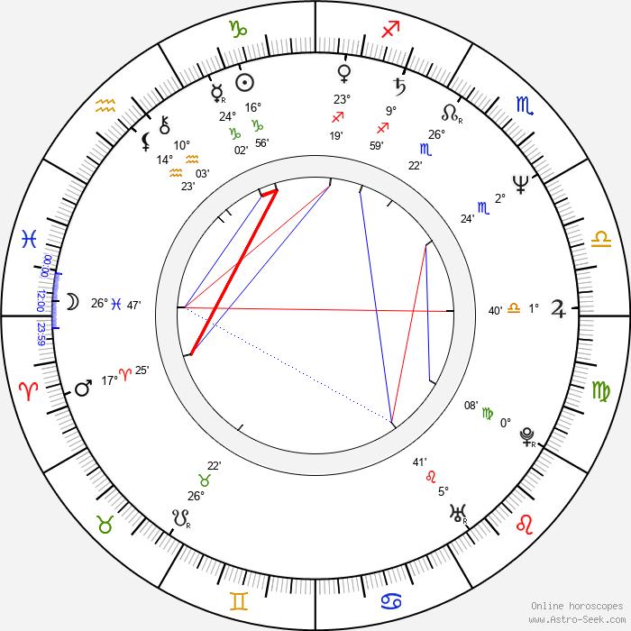 Reena Roy - Birth horoscope chart