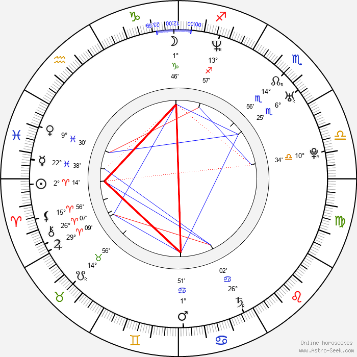Reese Witherspoon - Birth horoscope chart