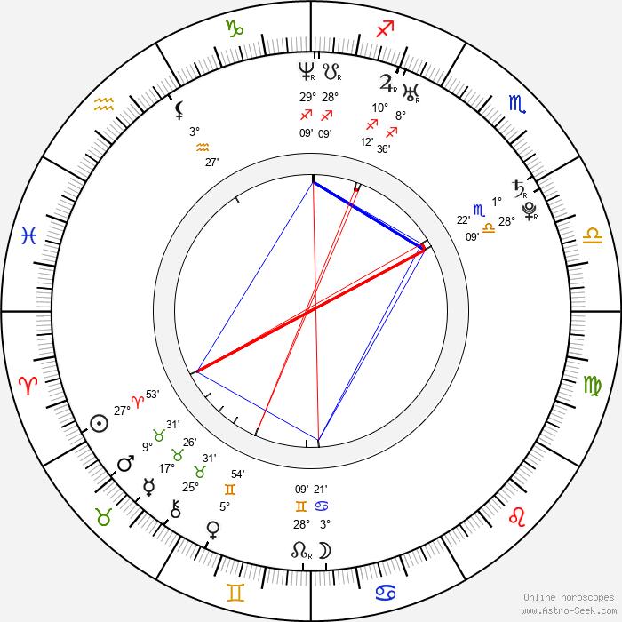 Reeve Carney - Birth horoscope chart
