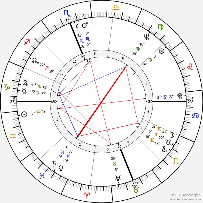 Reg Lewis - Birth horoscope chart