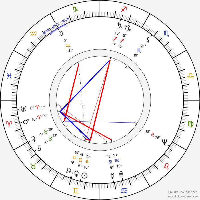 Reg Park - Birth horoscope chart