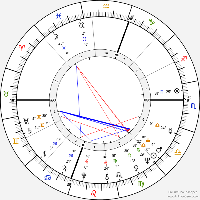 Reg - Birth horoscope chart
