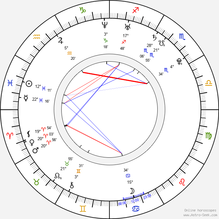 Reggie Bush - Birth horoscope chart