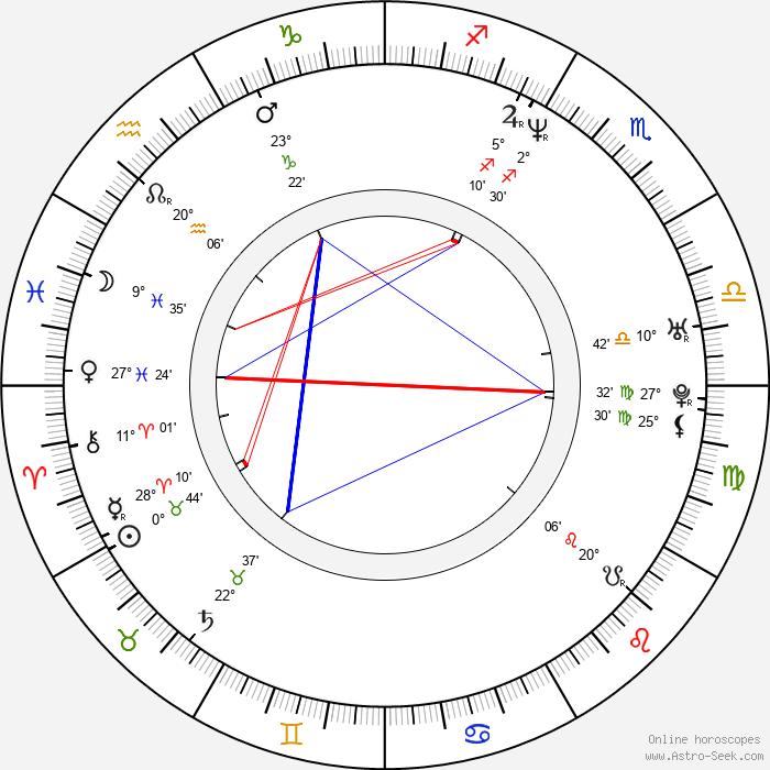 Regina Gabajová - Birth horoscope chart