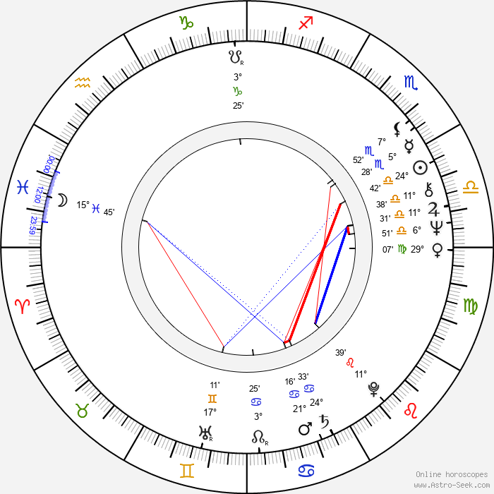 Regina Razovová - Birth horoscope chart