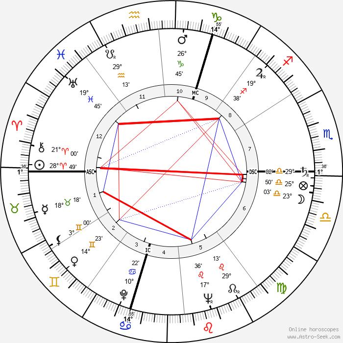 Regina Ullmann - Birth horoscope chart