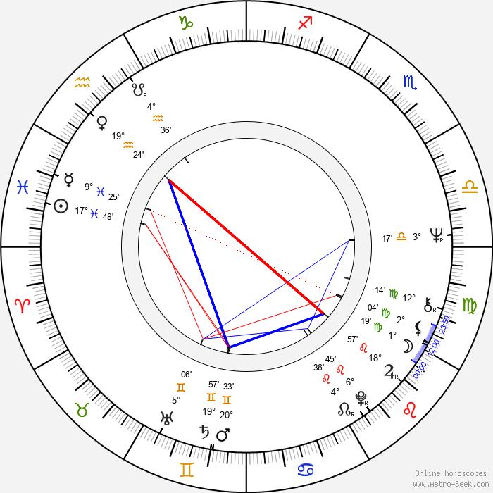 Regina Ziegler - Birth horoscope chart