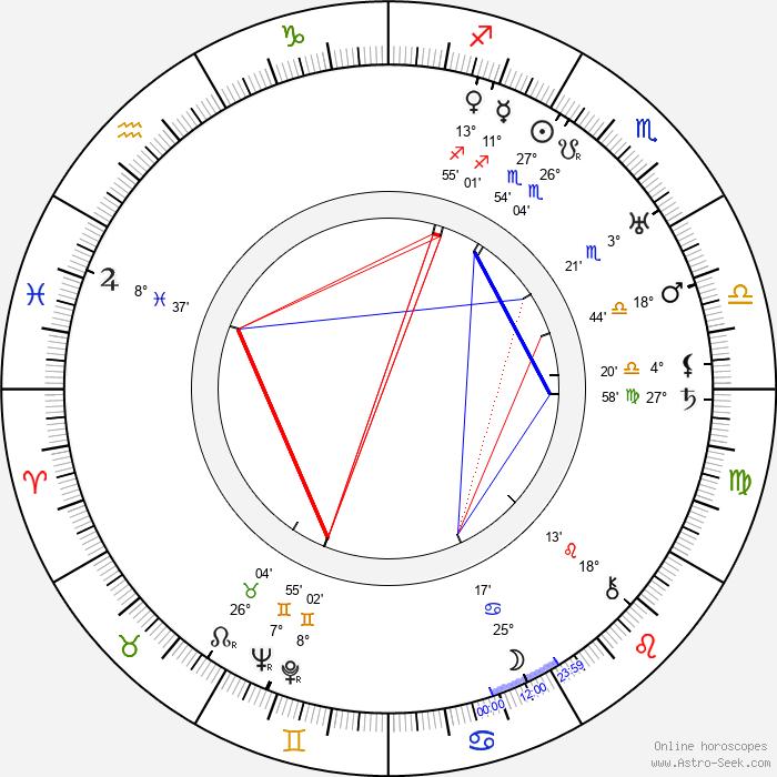 Reginald Denny - Birth horoscope chart